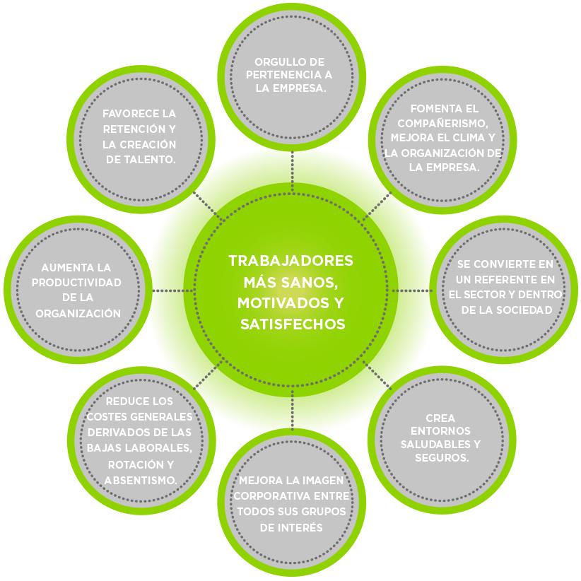 Entorno saludable. Metodología | Itae Empresas