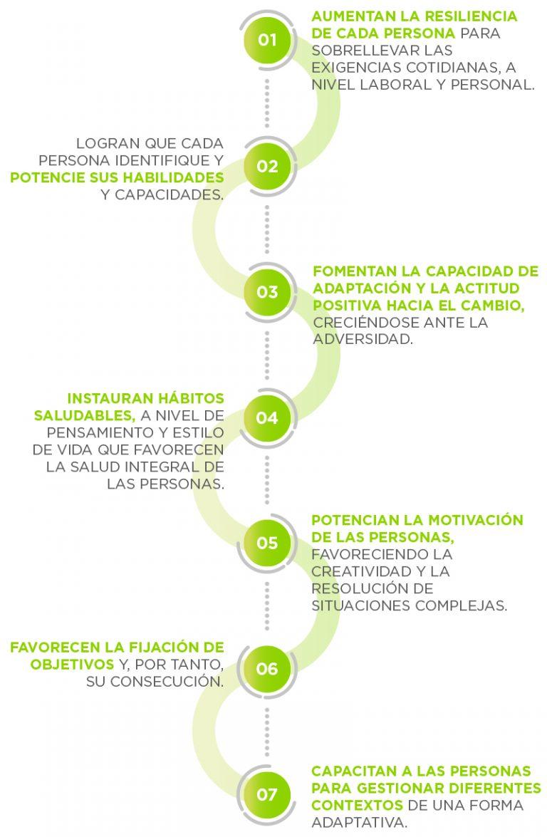 Metodología Itae Empresas. Beneficios de las intervenciones Itae empresas.