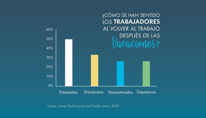 Gráfico de estados para la depresión post-vacacional