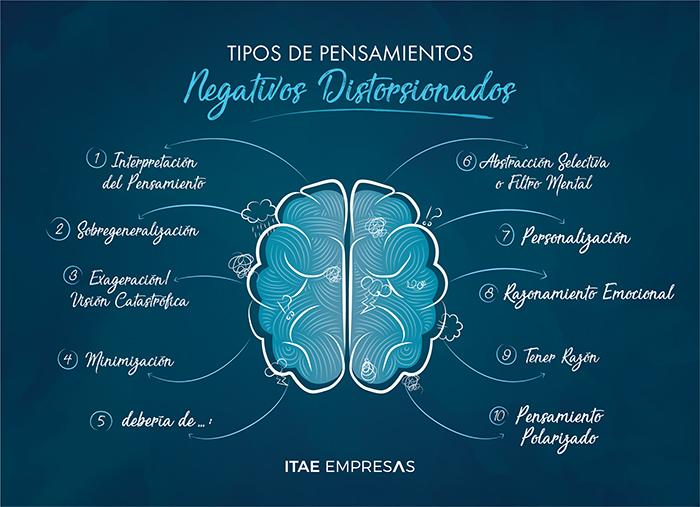 Gráfica sobre los diferentes tipos de pensamientos